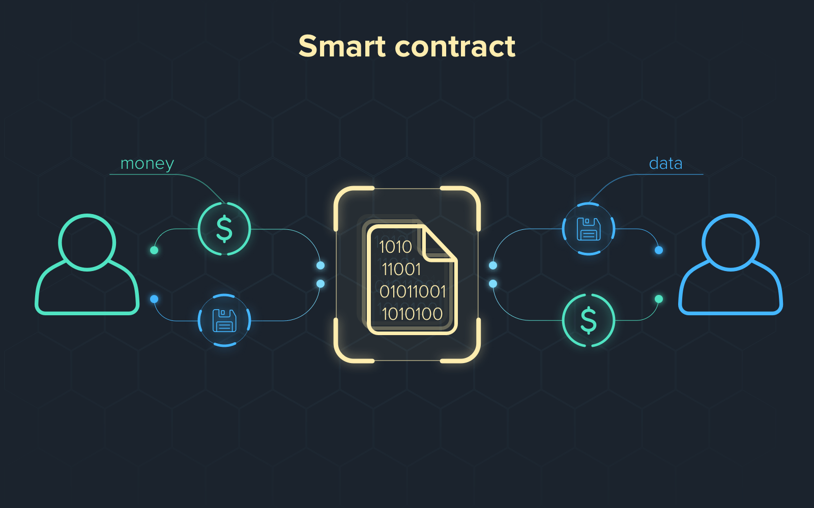 How to Write & Deploy Your First Smart Contract?